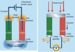 Peltier Effect (Left) Seebeck Effect (Right)
