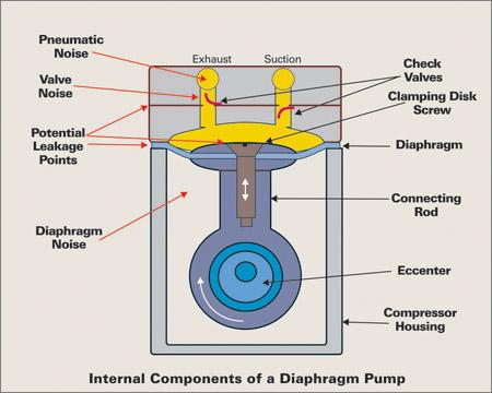 Diaphragm Pump Operation
