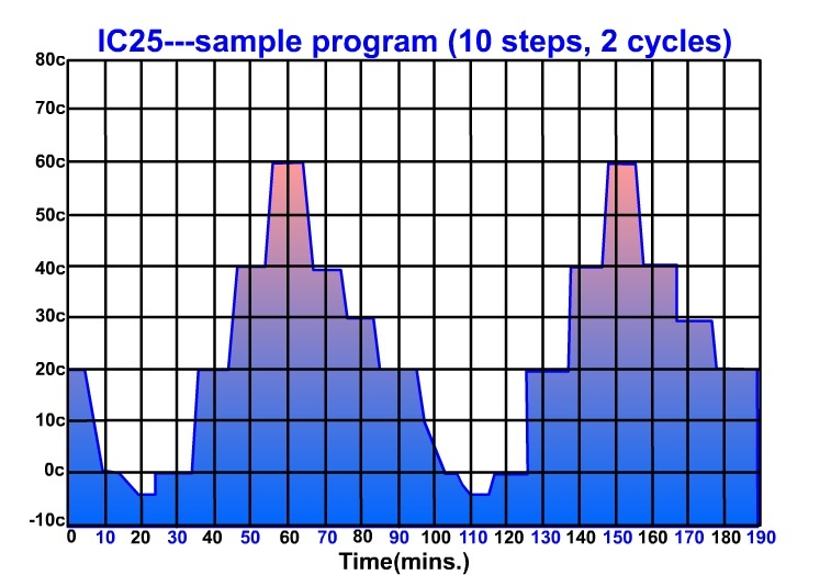 Sample of a programmed cycle for IC25 chilling heating dry block