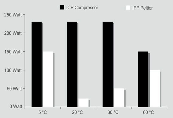 Graph of peltier and compressor system energy requirements