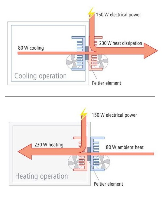 Peltier element heating and cooling method