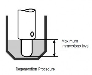 how to use the regeneration solution for pH electrodes