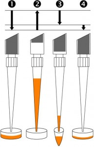 Reverse pipetting technique