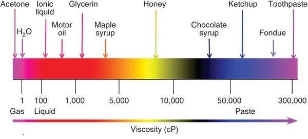 common viscosities