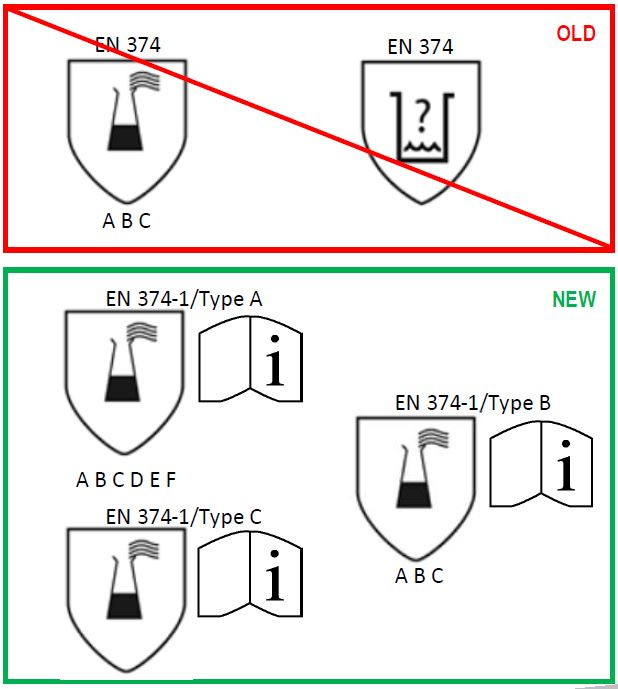 Pictograms or symbols on lab gloves will change when EN 374-1 moves to EN ISO 374-1
