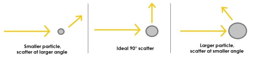 particle size scatter