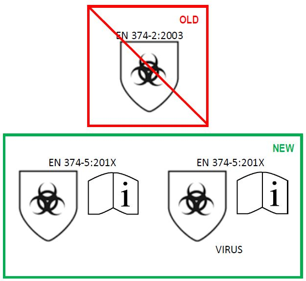 The new biological resistance symbols under EN 374-5 regulations (currently in draft format at time of writing)