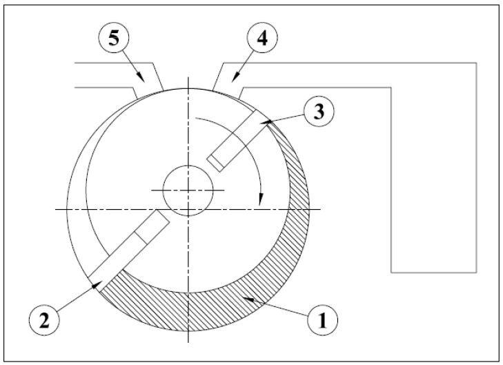 Rotary vane pump Principle