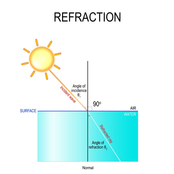 Refractive index diagram